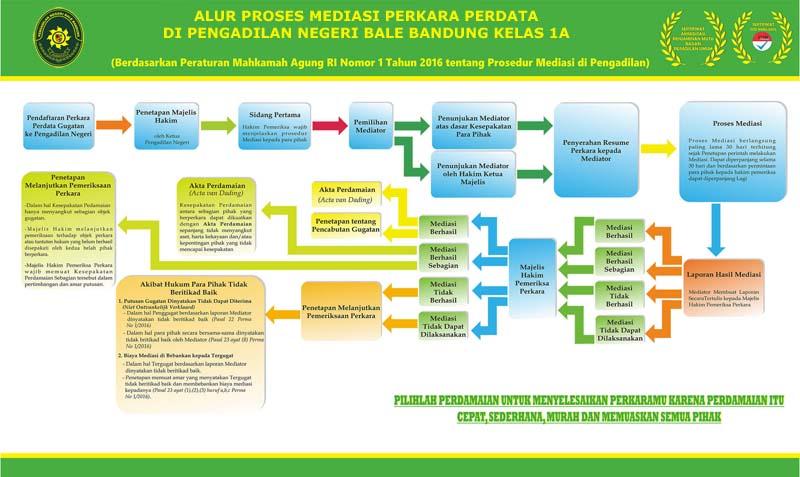 Prosedur Mediasi